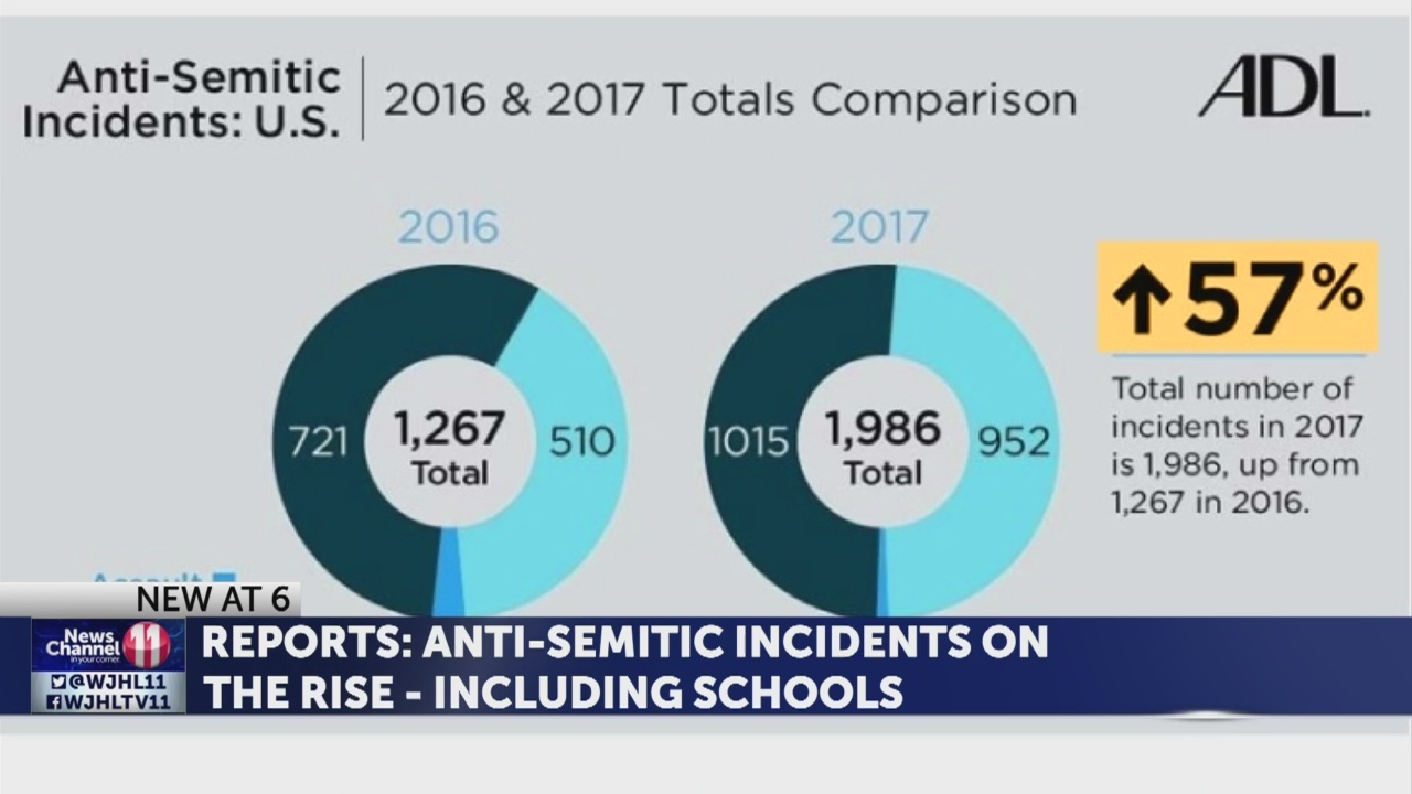 Anti-Semitic incidents on the rise but under reported, experts say