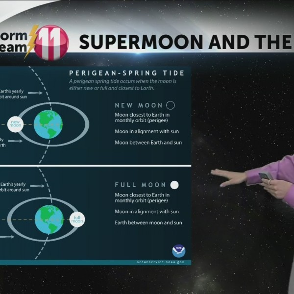 Ask_The_Storm_Team_Supermoon_and_the_Wea_0_20190612201958