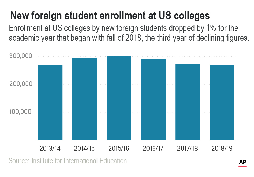 US Colleges International Students