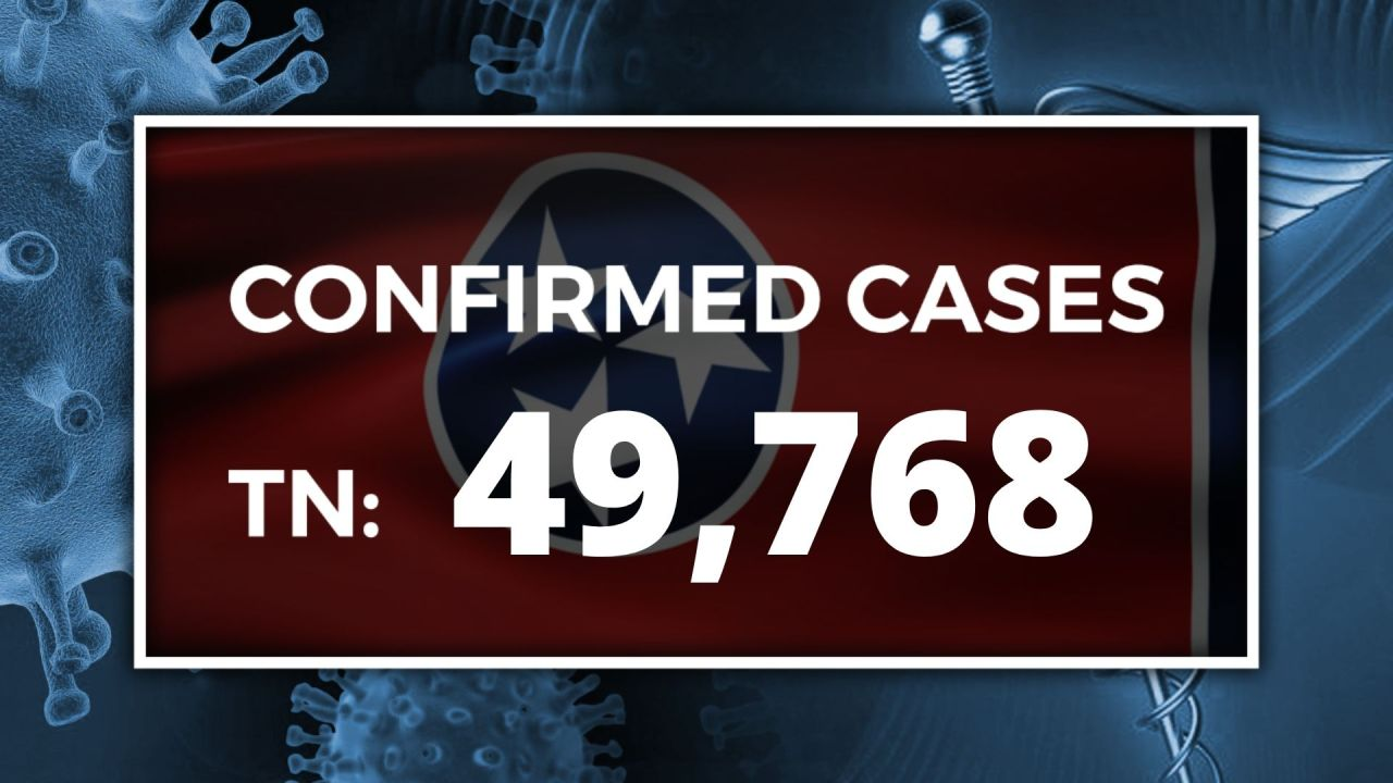 TDH: 49,768 confirmed cases of COVID-19 in Tennessee; 28 new cases in NE TN - WJHL