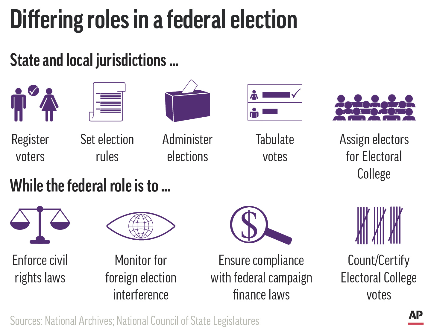 Explaining Election 2020-Federal Government