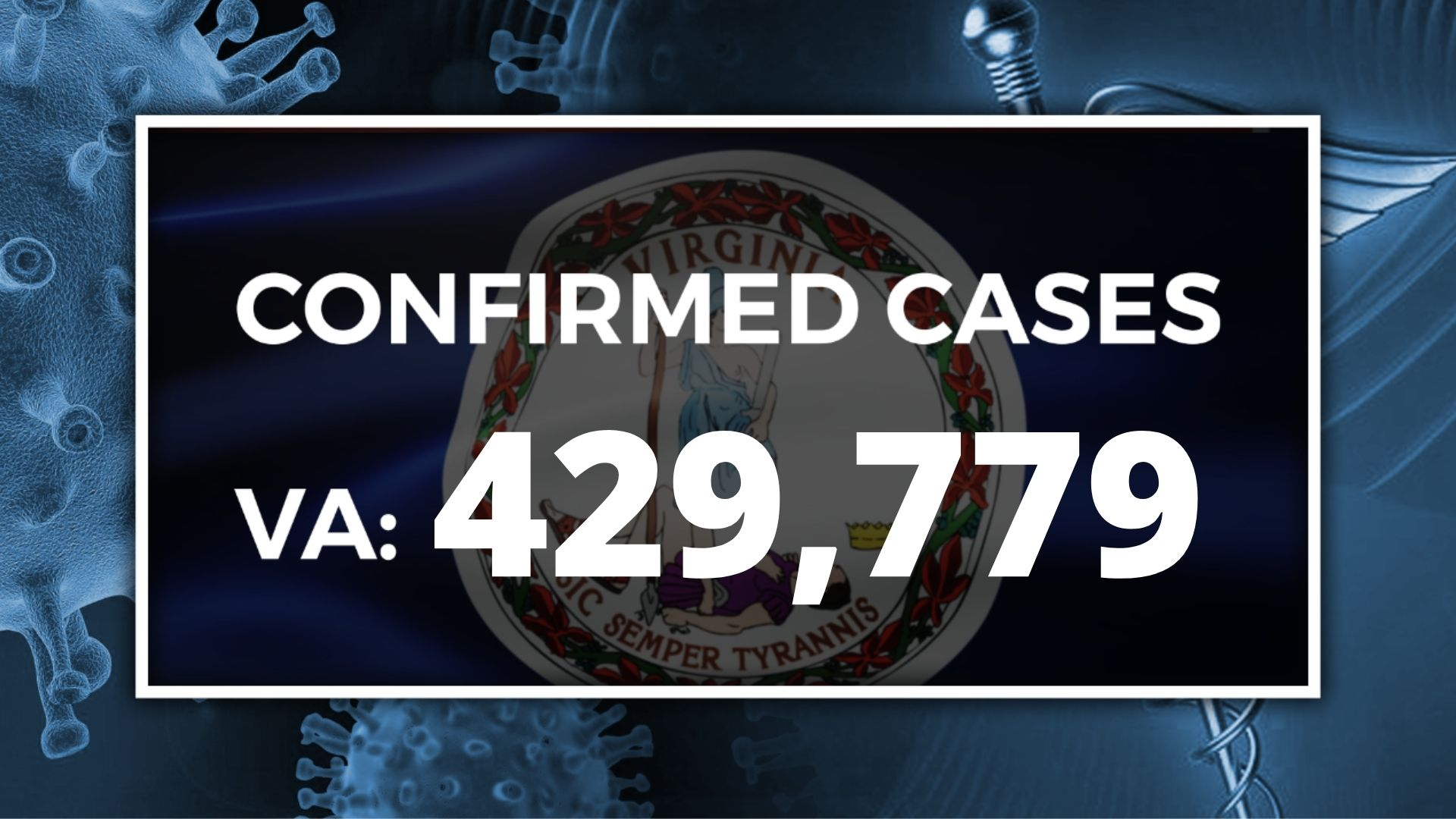 Christmas Break 2021 Tazewell County Vdh New Covid 19 Death In Tazewell County 67 New Cases In Southwest Virginia Wjhl Tri Cities News Weather