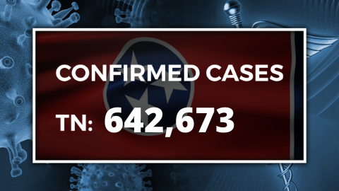 TDH: 65 new COVID-19 cases reported in Northeast Tennessee - WJHL-TV News Channel 11