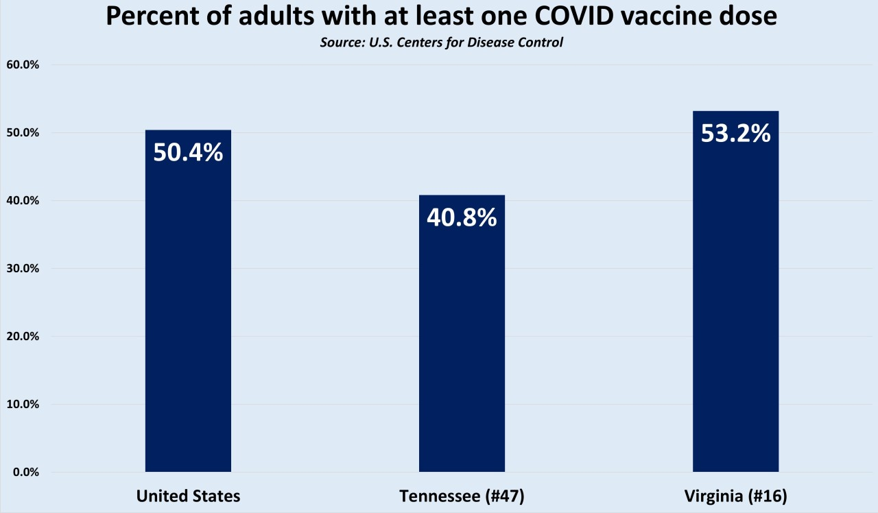 Tennessee lags in many COVID vaccine categories as nation reaches milestone